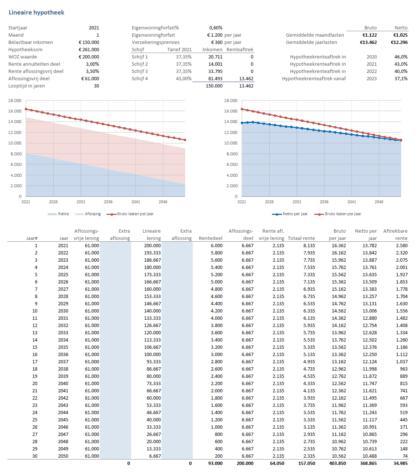 Lineaire hypotheek per jaar met aflossingsschema