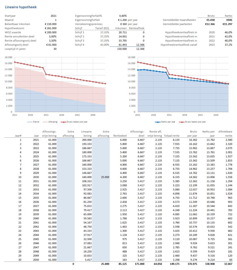 Lineaire hypotheek per jaar met extra aflossing