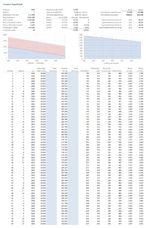Lineaire hypotheek per maand met aflossingsschema