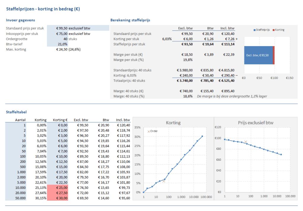 Staffelprijzen korting in bedragen