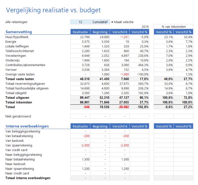 Vergelijk inkomsten en uitgaven met het budget