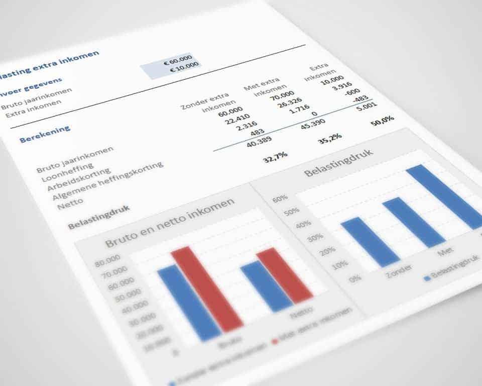 Belasting berekenen over extra inkomen met de Werk & Inkomen Toolkit