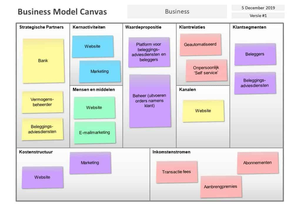 Business Model Canvas Voorbeeld