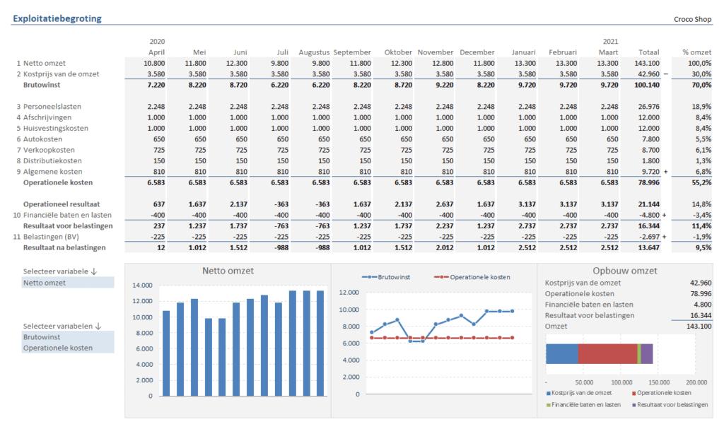 Exploitatiebegroting maken per maand