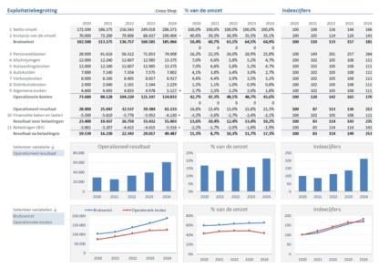 Exploitatiebegroting in Excel
