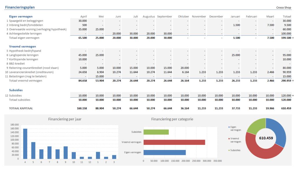 Financieringsplan per maand