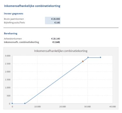 Inkomensafhankelijke combinatiekorting berekenen Excel