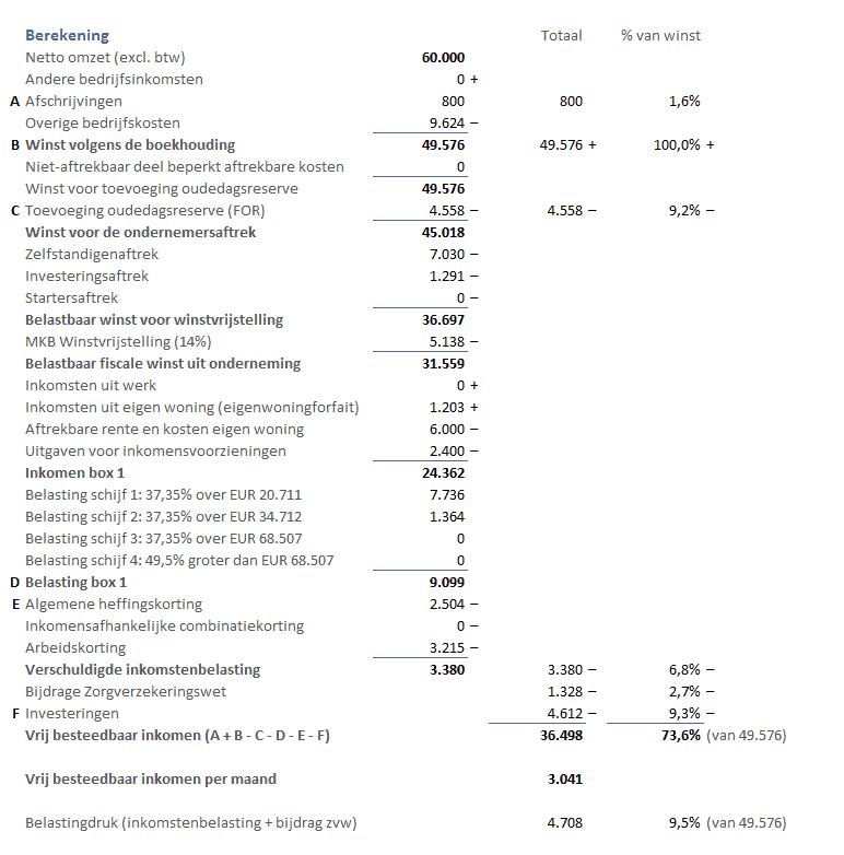 Berekening netto besteedbaar inkomen ZZP'ers