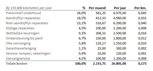 Samenvatting onderhoudskosten voertuig
