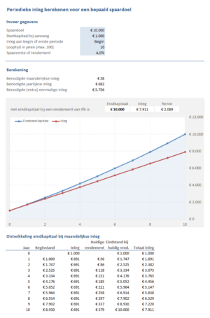 Periodieke inleg berekenen voor een bepaald spaardoel