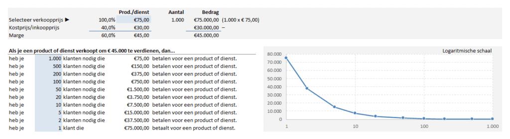 productprijs berekenen