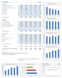 Privebegroting per jaar