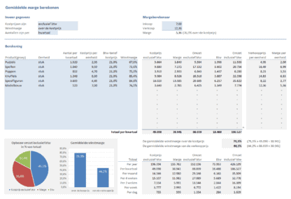 Gemiddelde marge berekenen in Excel