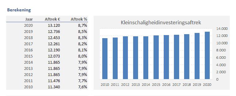 Investeringsaftrek berekenen in Excel