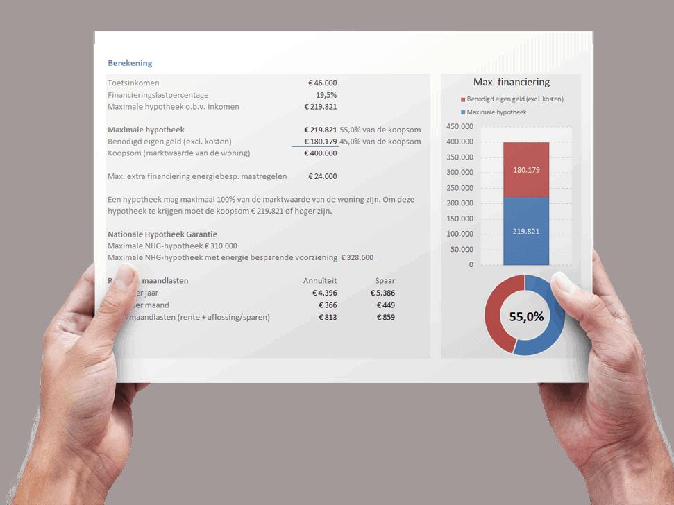 Hoeveel kun je als ondernemer lenen voor je nieuwe huis?