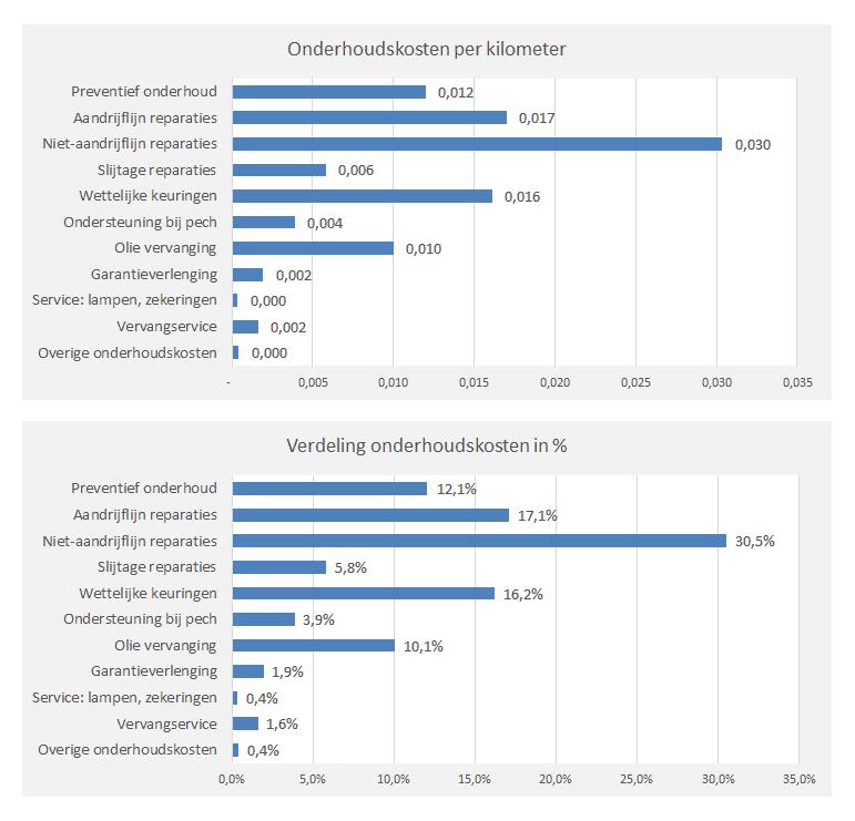 Onderhoudskosten register grafieken