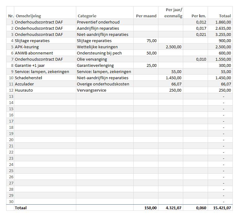 Onderhoudskosten registreren