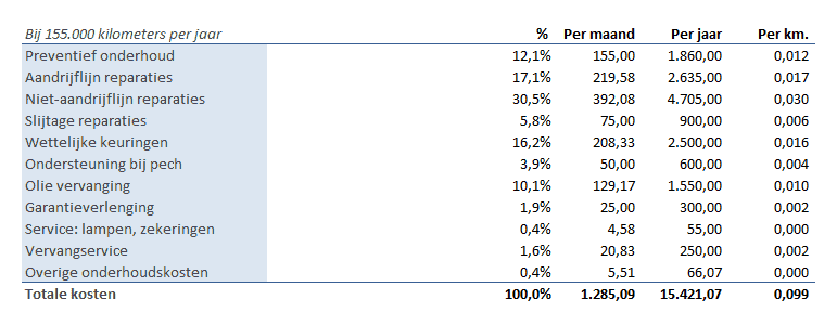 Totaal onderhoudskosten per jaar, maand of kilometer