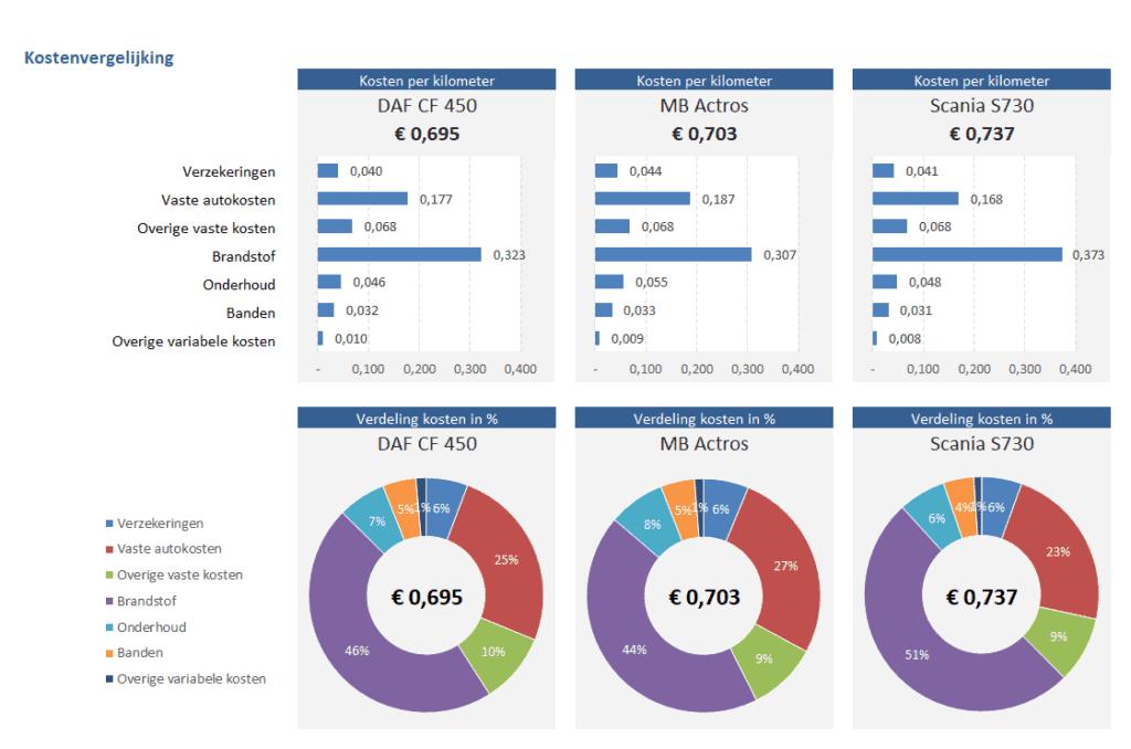 Kostenvergelijking vrachtwagens en autobussen
