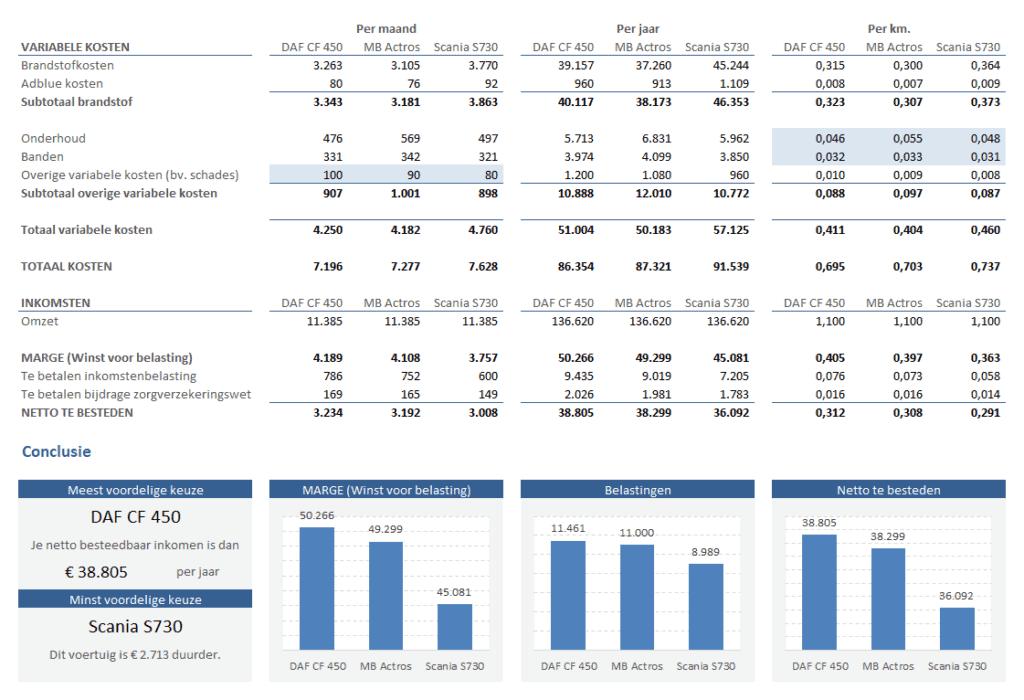 Variabele kosten vrachtwagen berekenen