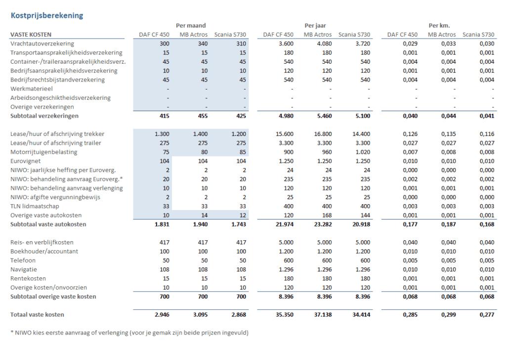 Vaste kosten vrachtwagens berekenen