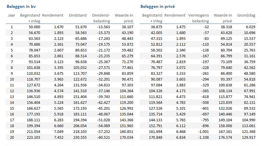 Vermogensopbouw per jaar