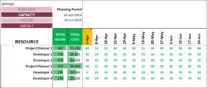 Kalander Capaciteit Uren per week