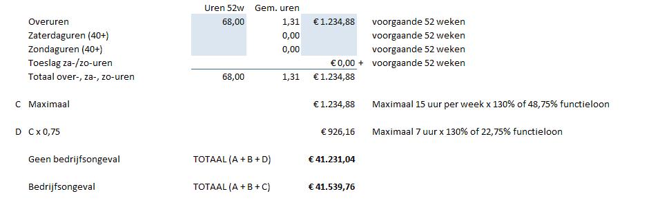 Overuren en totaal berekening loon bij arbeidsongeschiktheid