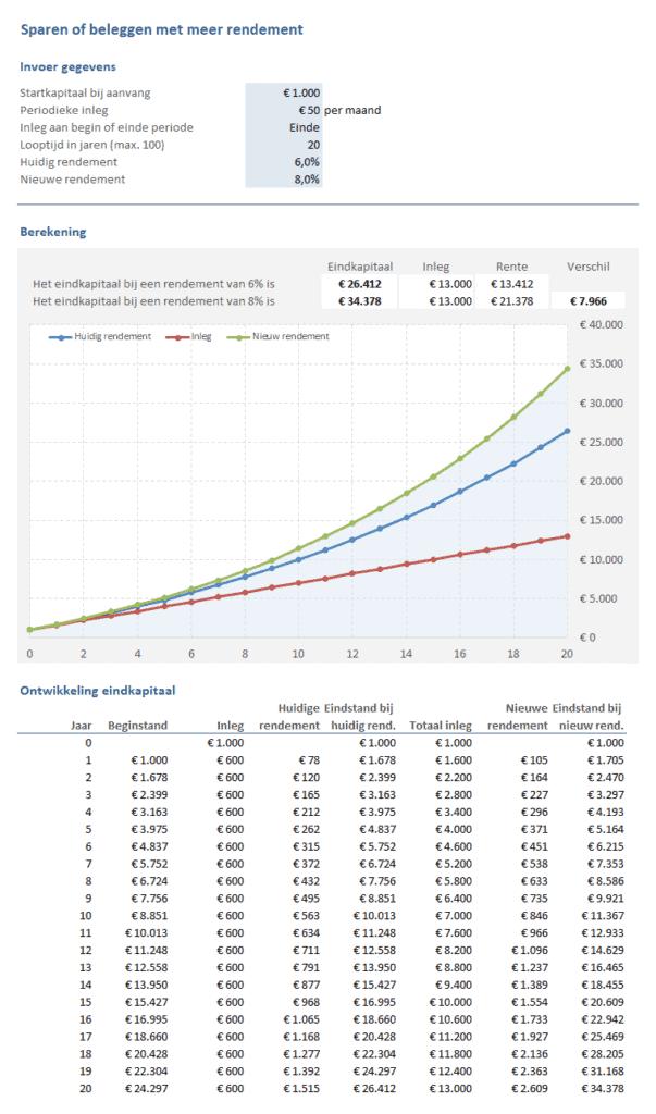 Sparen of beleggen met meer rendement voorbeeld