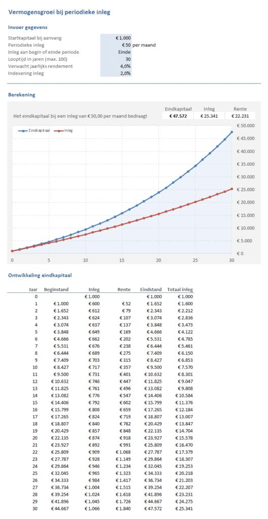 Vermogensgroei berekenen bij periodieke inleg