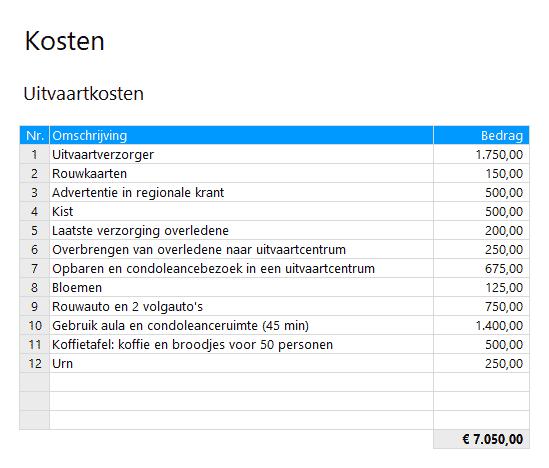 Uitvaartkosten boedelbeschrijving