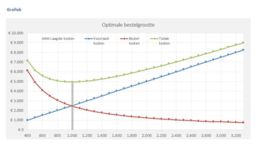 Grafiek optimale bestelgrootte Excel