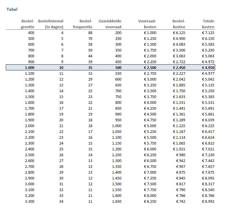 Tabel bestelgroottes