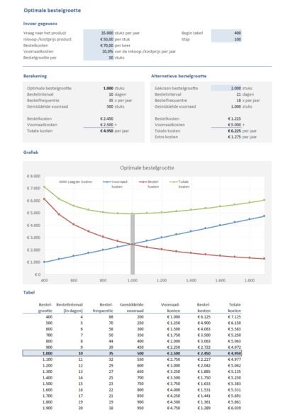 Voorbeeld Optimale bestelgrootte in Excel