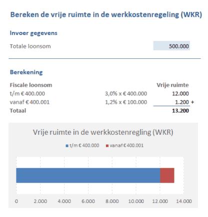 Vrije ruimte in de werkkostenregeling berekenen in Excel