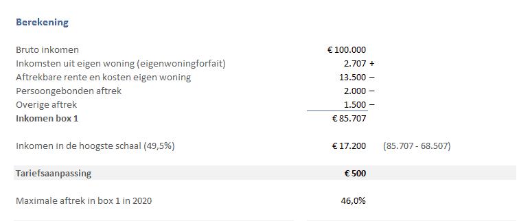 Berekening tariefsaanpassing aftrek kosten eigen woning