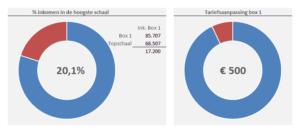 Tariefsaanpassing berekenen in Excel
