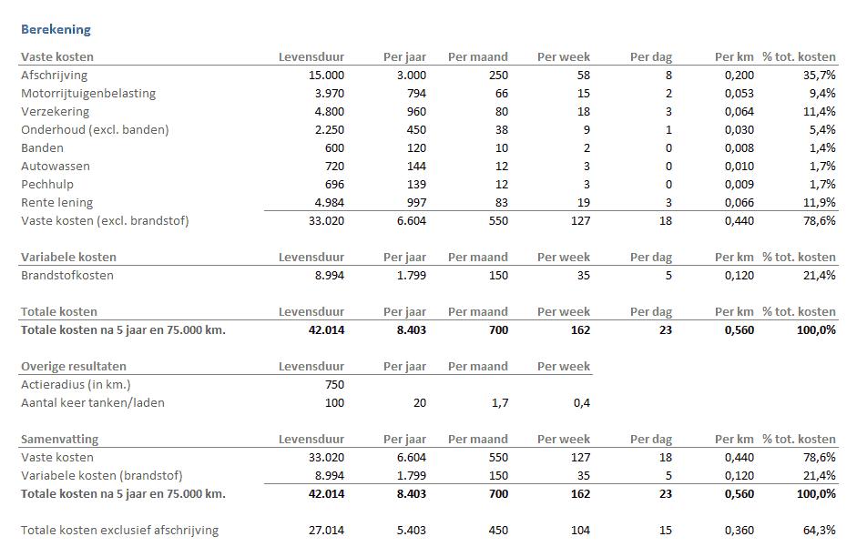 Autokosten berekenen in Excel - berekening kosten
