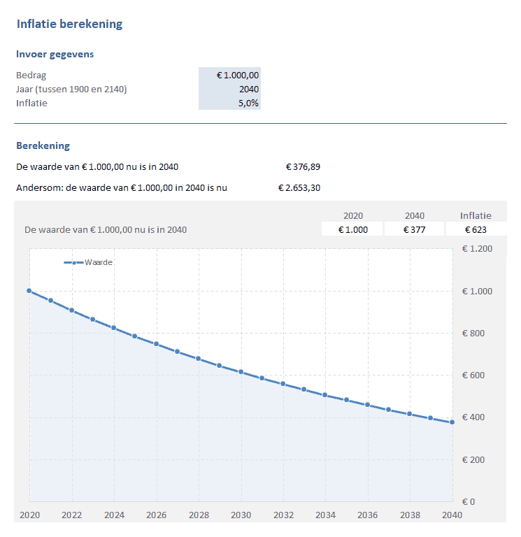 inflatie berekenen