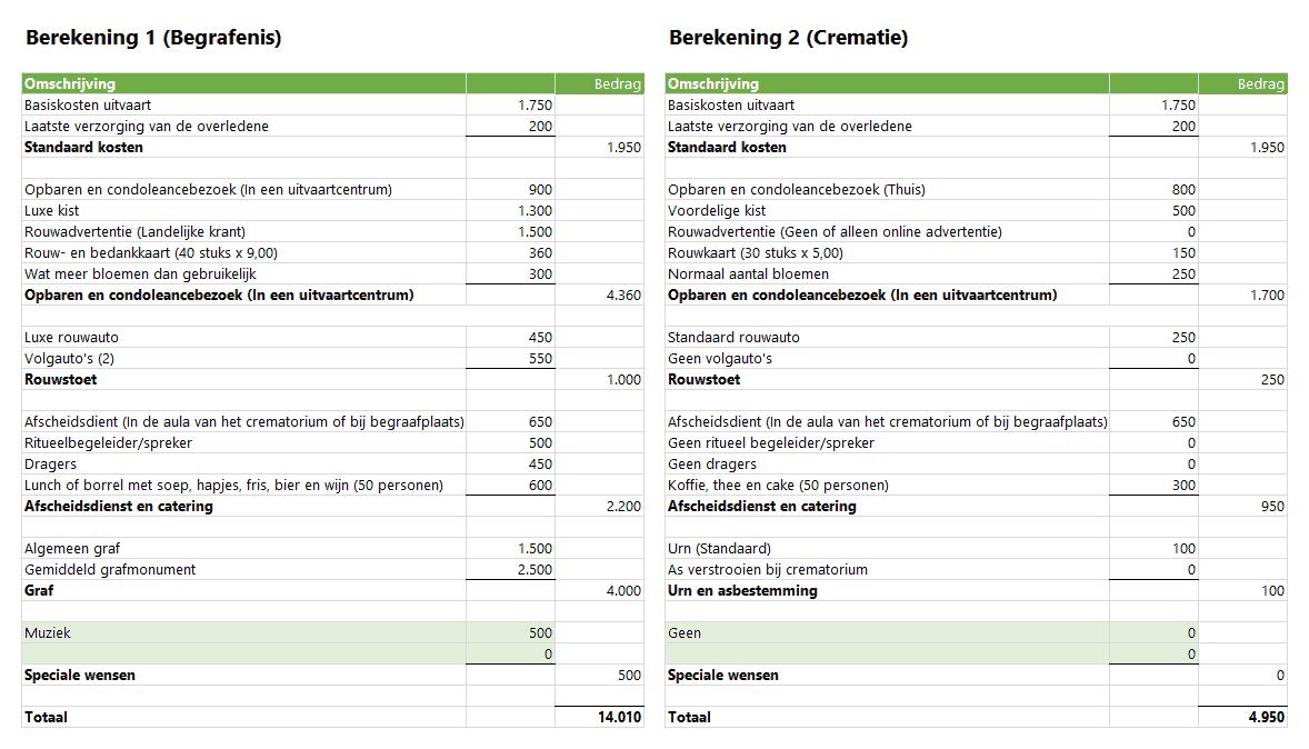 Uitvaartkosten vergelijken tussen begrafenis en crematie
