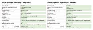 Uitvaartkosten berekenen in Excel - keuzes maken