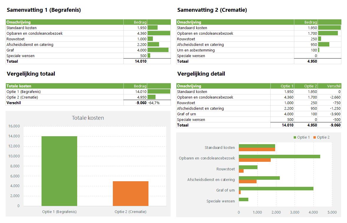 Samenvatting en vergelijking uitvaartkosten berekenen in Excel