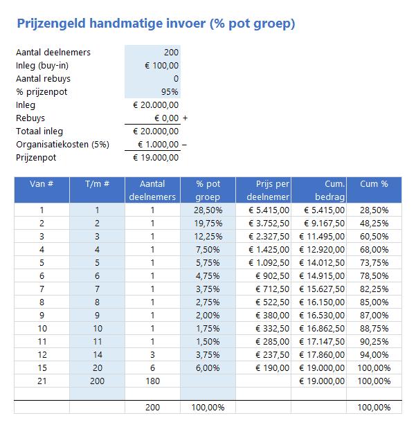 Prijzengeld berekenen: handmatig per positie(groep) een percentage van de pot per groep