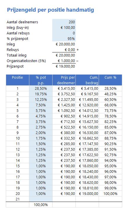Handmatig prijzengeld berekenen per positie