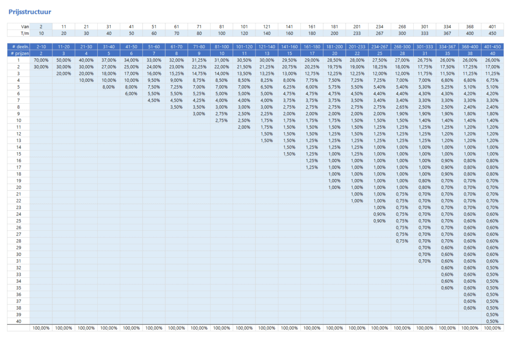 Tabel prijsstructuur