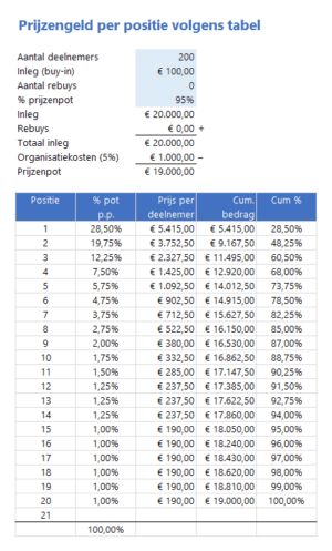 Payout table automatisch gevuld o.b.v. prijsstructuur