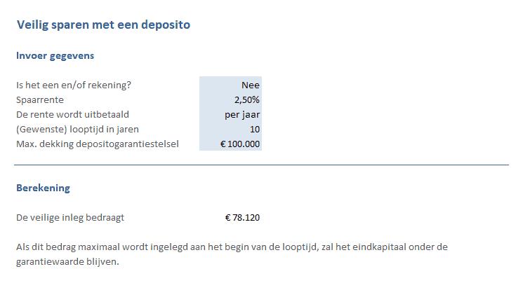 Veilig sparen in het depositograntiestelsel