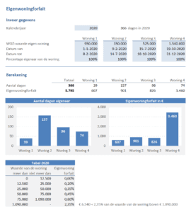 Eigenwoningforfait 2020 berekenen in Excel