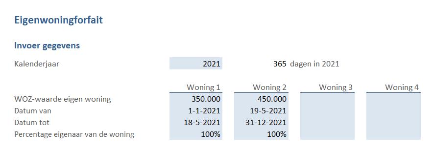 Eigenwoningforfait gegevens invoer