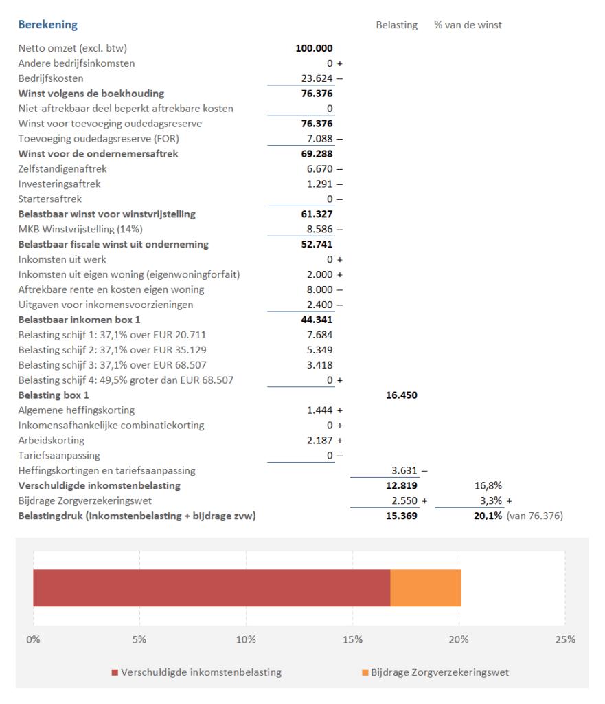 inkomstenbelasting berekenen voorbeeld
